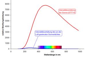 Rayleigh-Streuung_von_Sonnenlicht.png